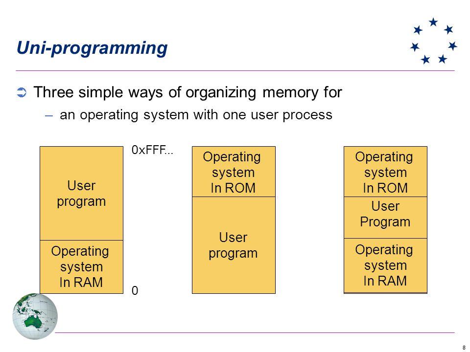 Uni-programming Three simple ways of organizing memory for