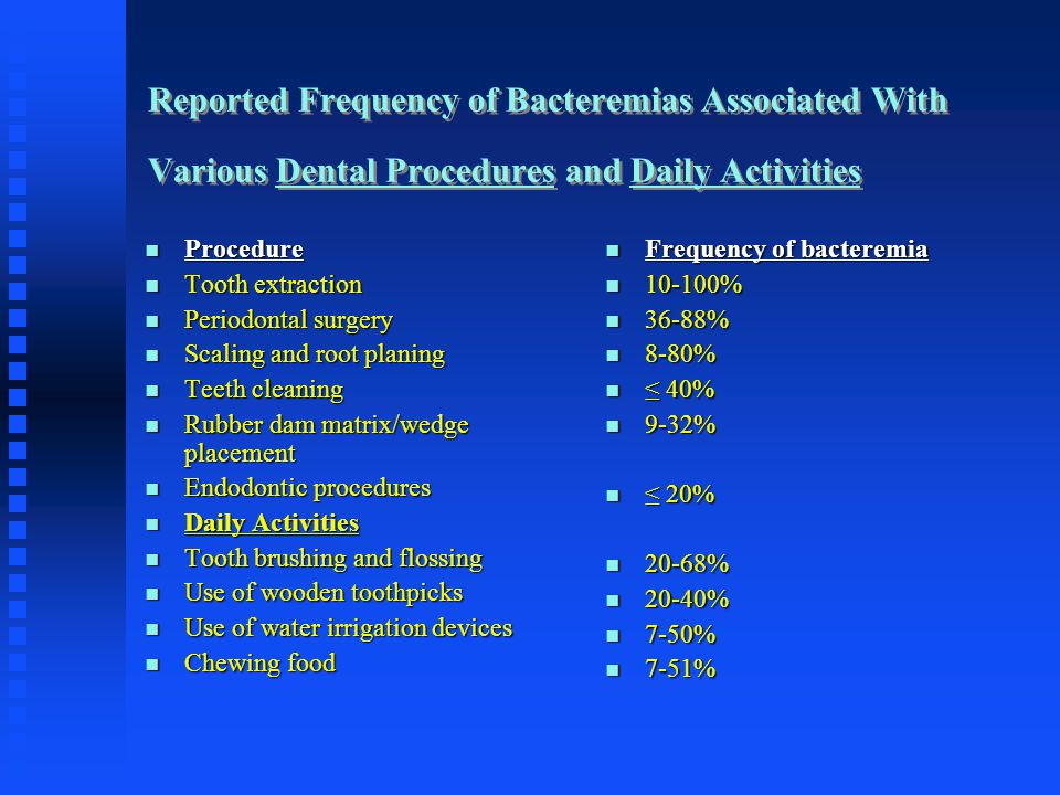 Reported Frequency of Bacteremias Associated With Various Dental Procedures and Daily Activities