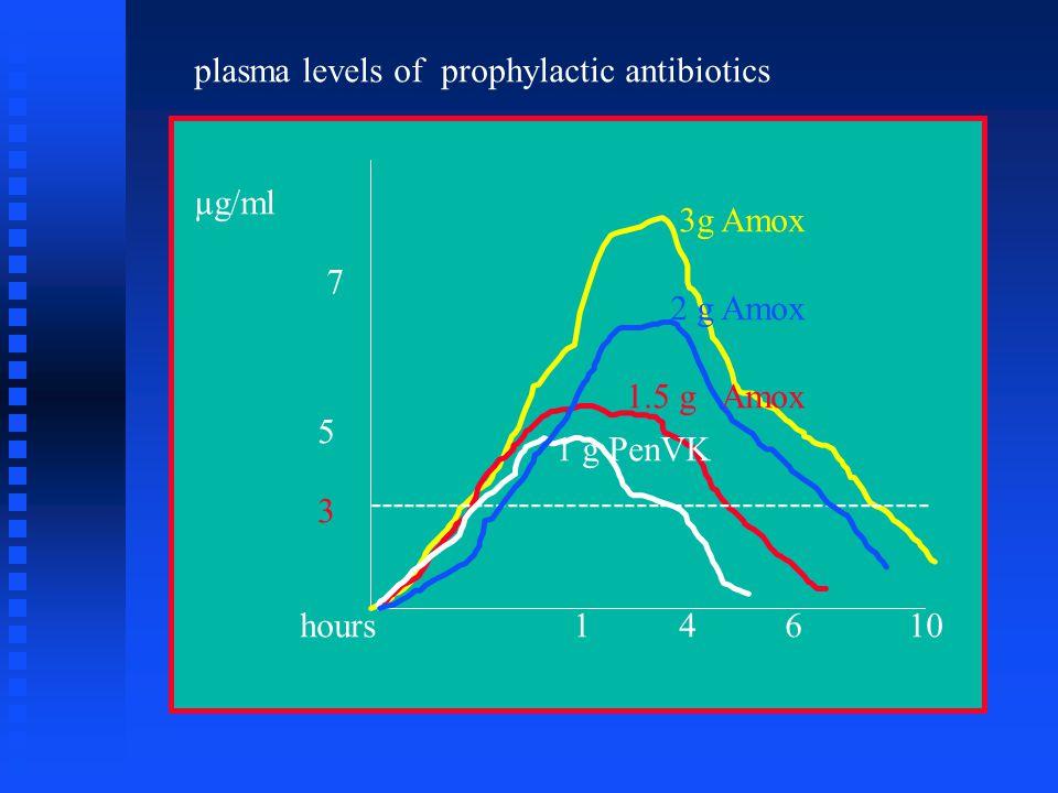 plasma levels of prophylactic antibiotics