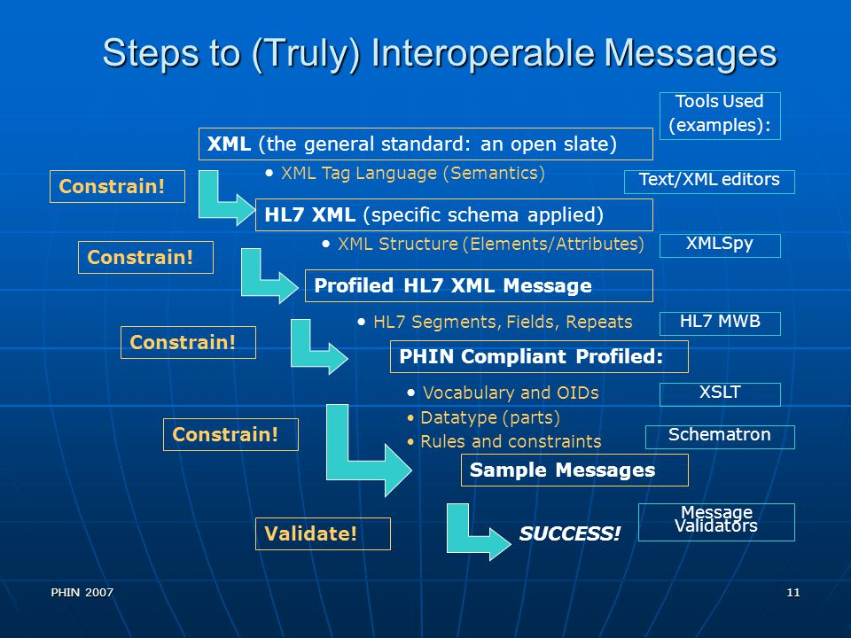 Steps to (Truly) Interoperable Messages