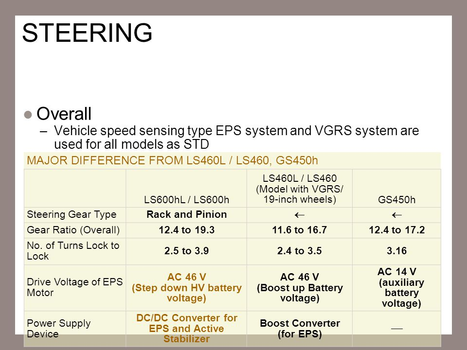 STEERING Overall. Vehicle speed sensing type EPS system and VGRS system are used for all models as STD.