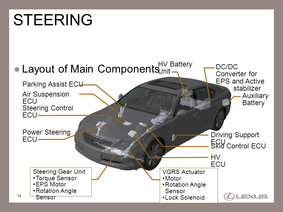 STEERING Layout of Main Components HV Battery Unit