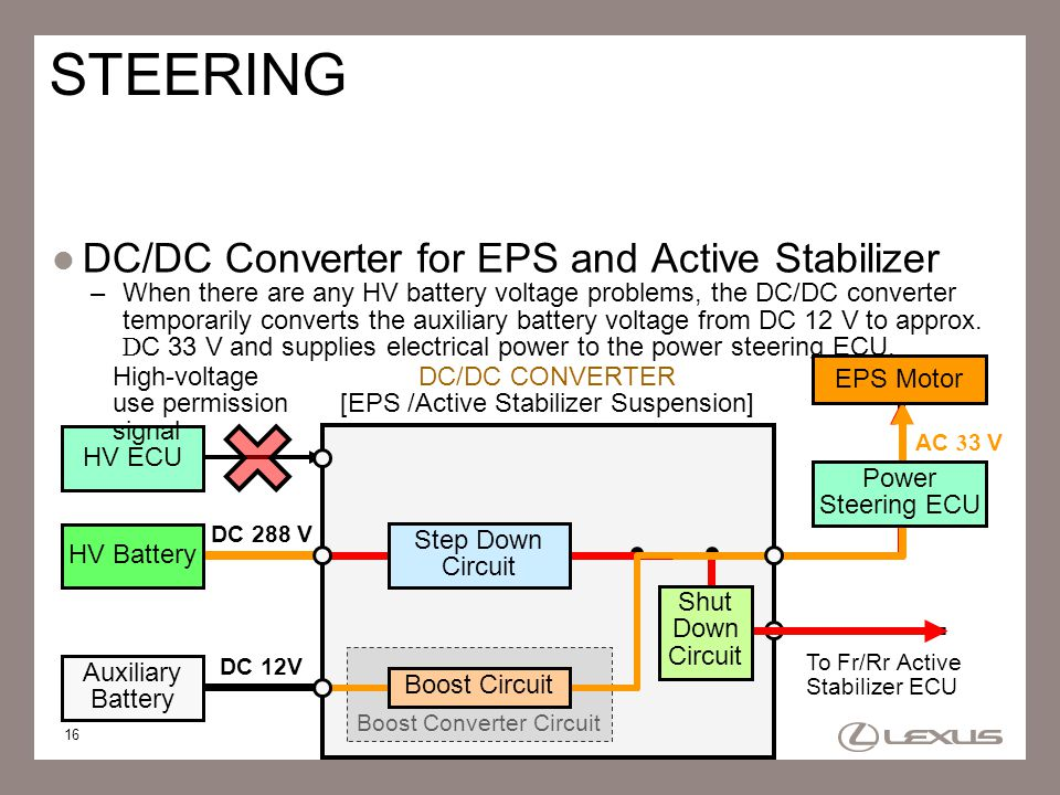 STEERING DC/DC Converter for EPS and Active Stabilizer