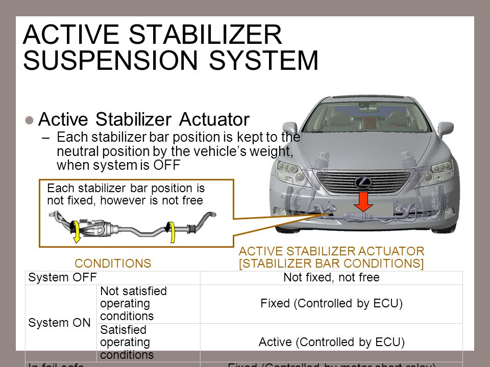 ACTIVE STABILIZER SUSPENSION SYSTEM