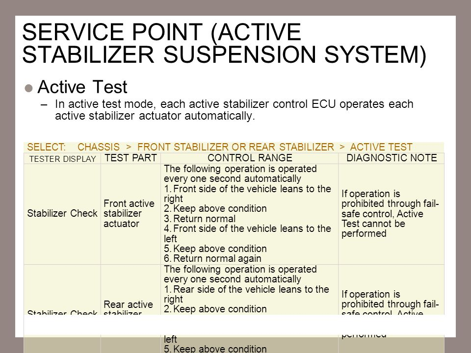 SERVICE POINT (ACTIVE STABILIZER SUSPENSION SYSTEM)