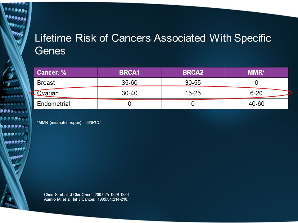 Lifetime Risk of Cancers Associated With Specific Genes