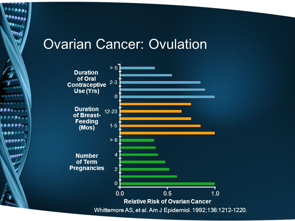 Relative Risk of Ovarian Cancer