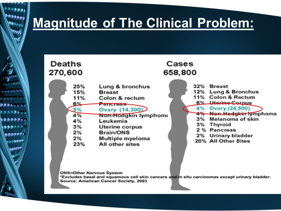 Magnitude of The Clinical Problem: