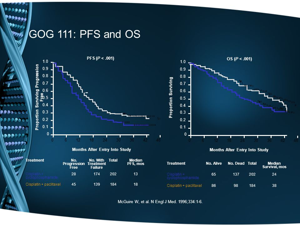 GOG 111: PFS and OS PFS (P < .001) OS (P < .001) 1.0 1.0 0.9 0.9