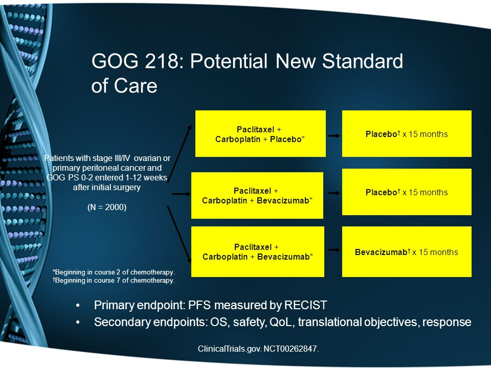 GOG 218: Potential New Standard of Care