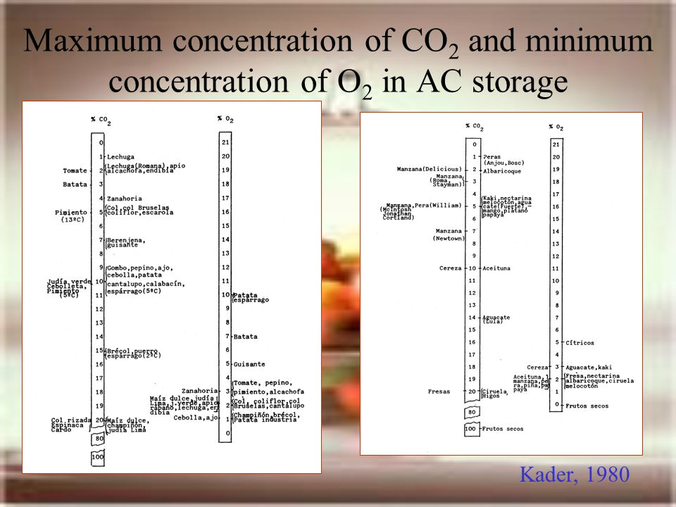 Maximum concentration of CO2 and minimum concentration of O2 in AC storage