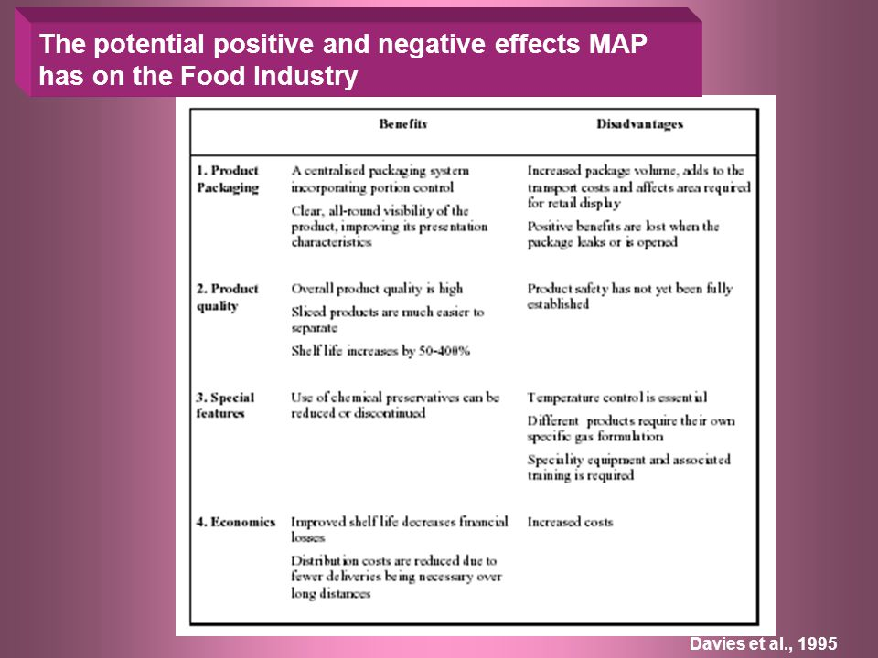 The potential positive and negative effects MAP has on the Food Industry