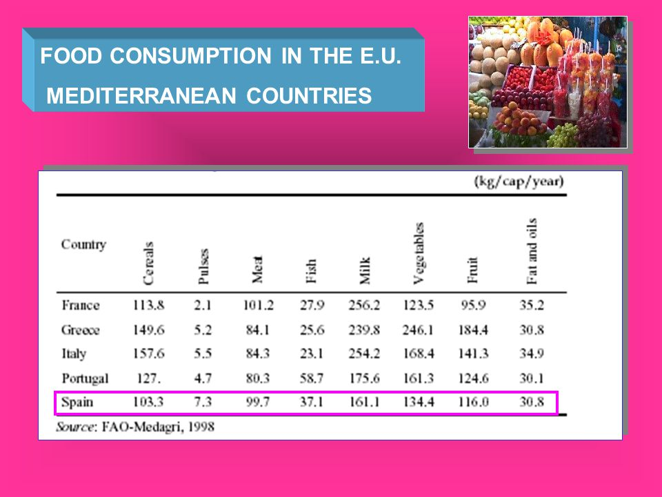 FOOD CONSUMPTION IN THE E.U.