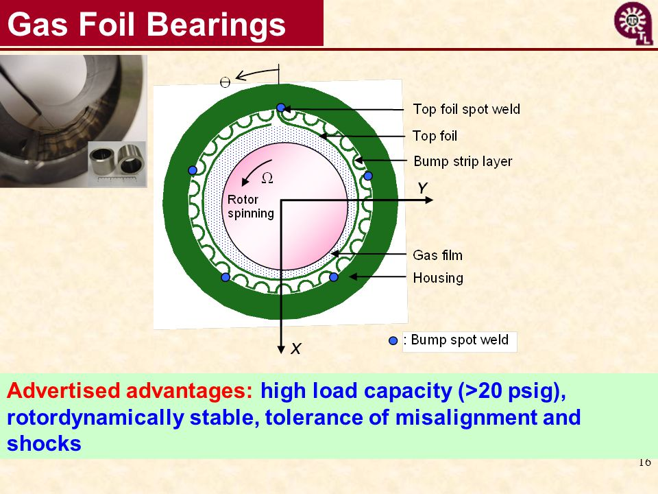 Gas Foil Bearings Advertised advantages: high load capacity (>20 psig), rotordynamically stable, tolerance of misalignment and shocks.