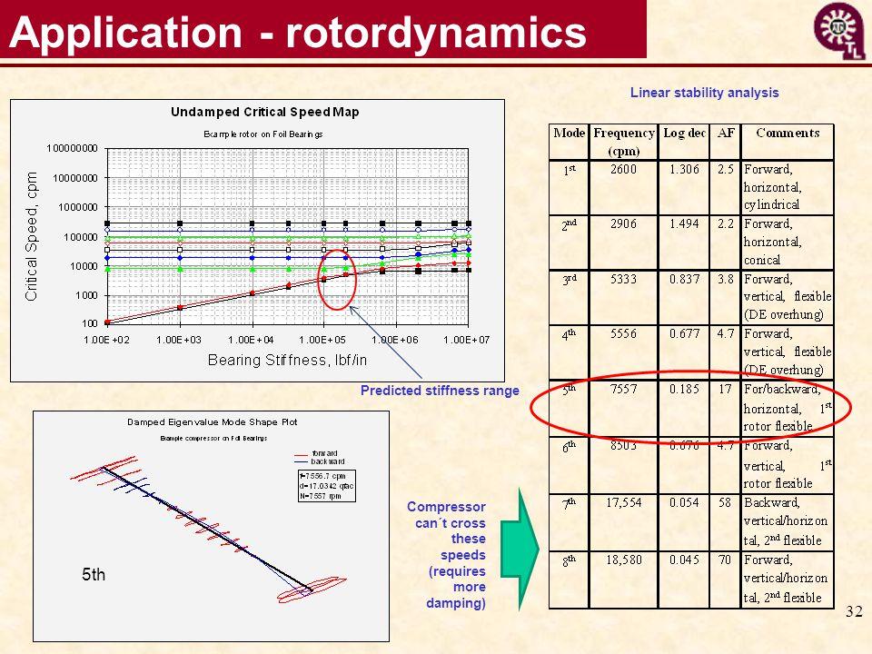 Application - rotordynamics
