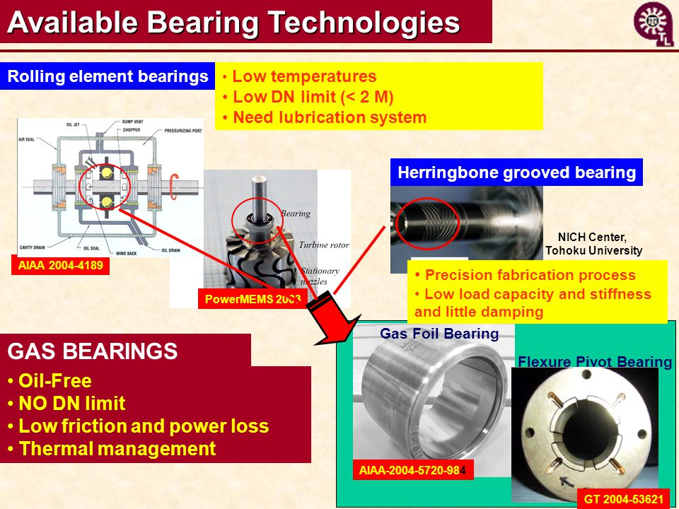Available Bearing Technologies