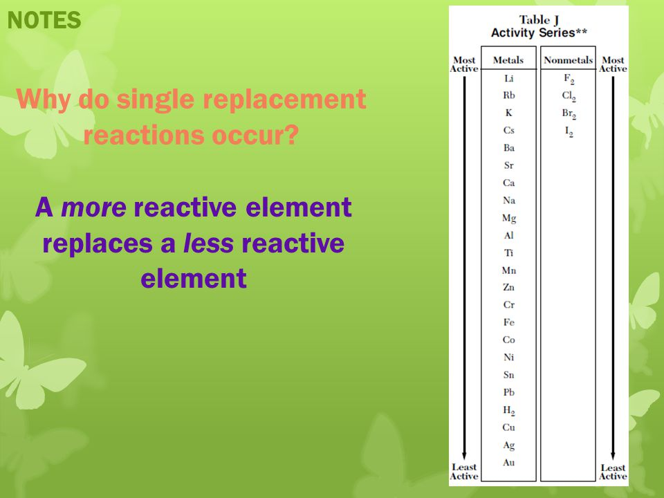 Why do single replacement reactions occur