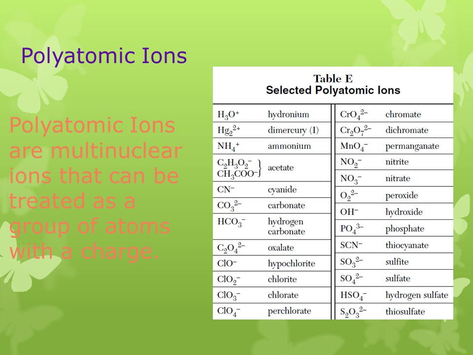 Polyatomic Ions Polyatomic Ions are multinuclear ions that can be treated as a group of atoms with a charge.