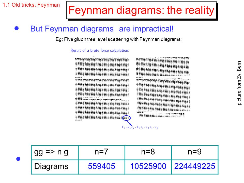 Feynman diagrams: the reality