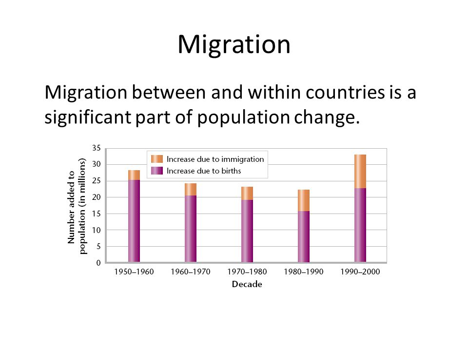 Migration Migration between and within countries is a significant part of population change.