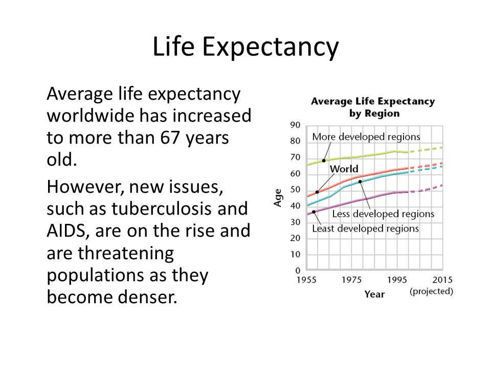 Life Expectancy Average life expectancy worldwide has increased to more than 67 years old.