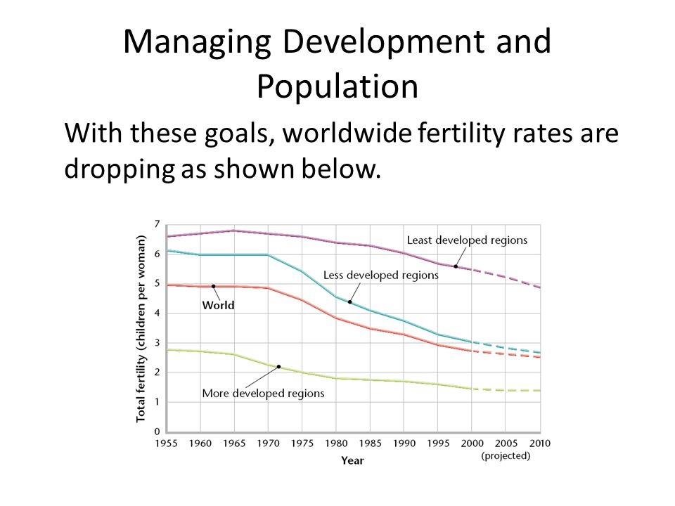 Managing Development and Population
