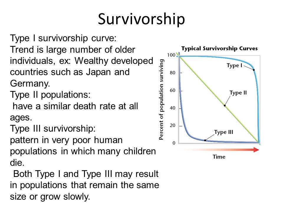 Survivorship Type I survivorship curve: