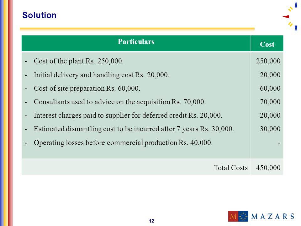 Solution Particulars Cost Cost of the plant Rs. 250,000.
