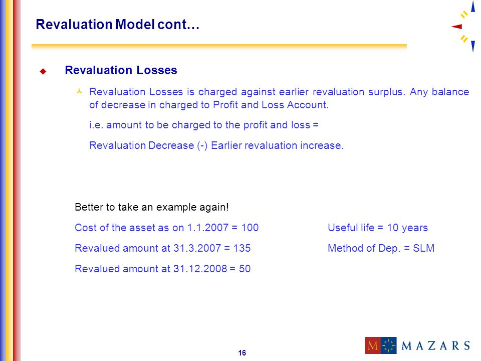 Revaluation Model cont…