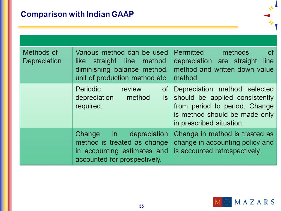 Comparison with Indian GAAP