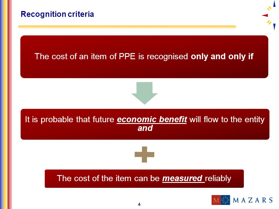 Recognition criteria The cost of an item of PPE is recognised only and only if.