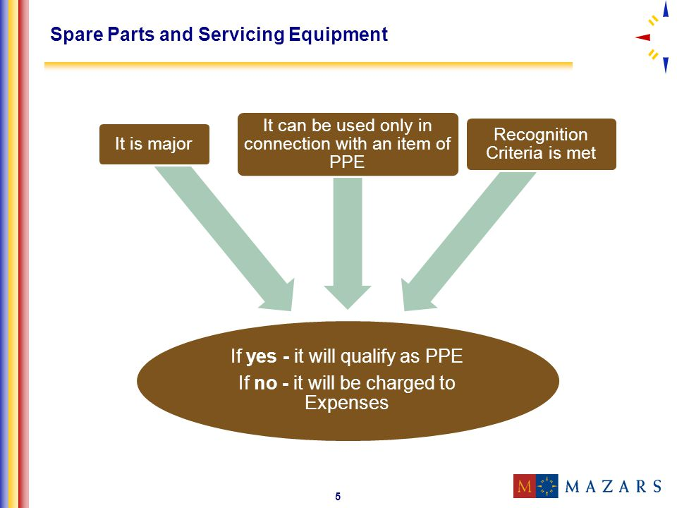 Spare Parts and Servicing Equipment