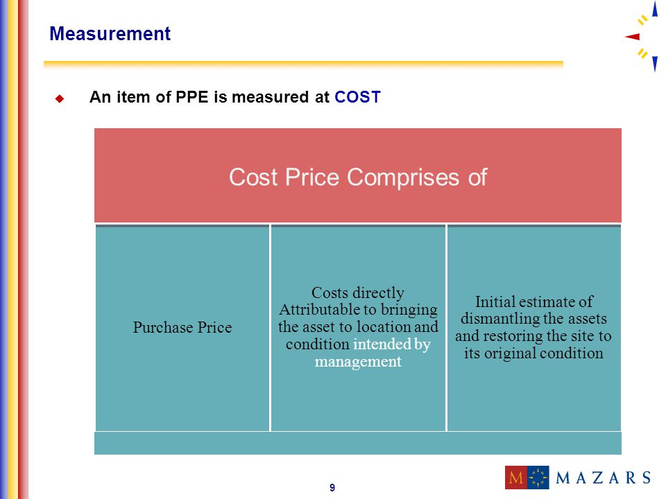 Cost Price Comprises of
