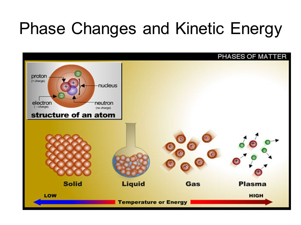 Phase Changes and Kinetic Energy