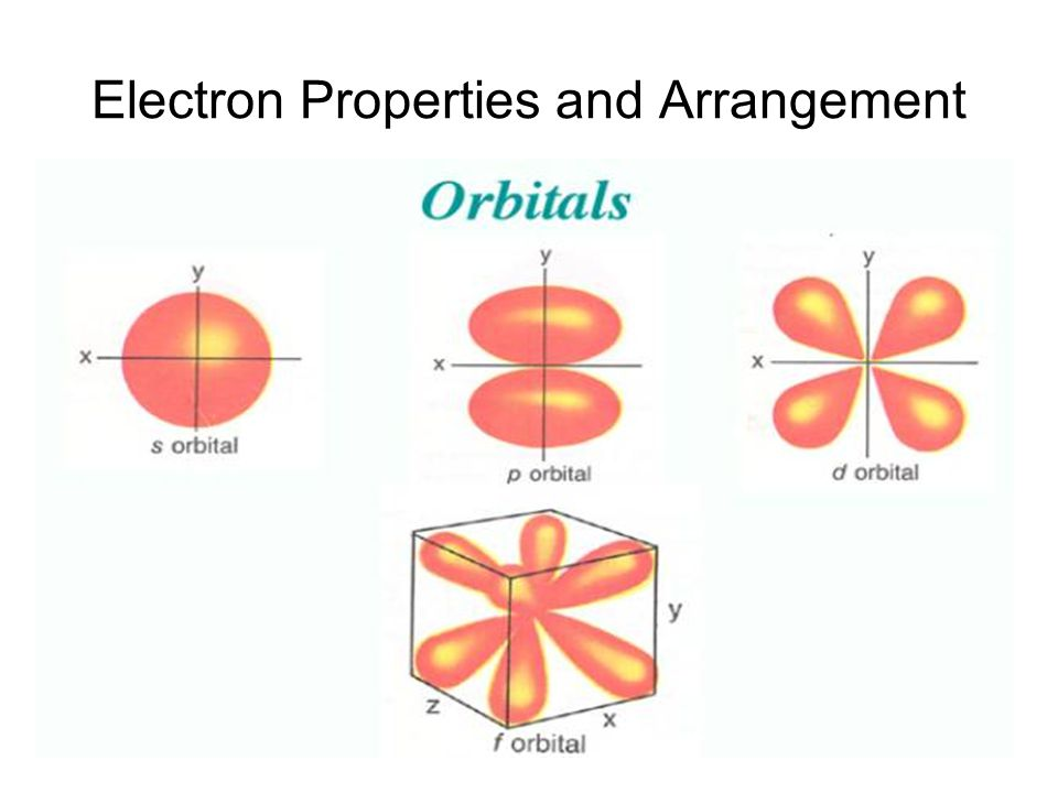 Electron Properties and Arrangement