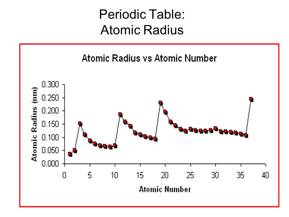 Periodic Table: Atomic Radius