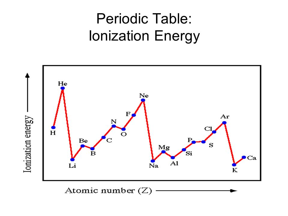 Periodic Table: Ionization Energy