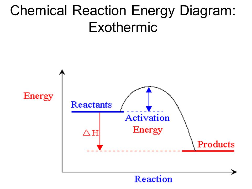 Chemical Reaction Energy Diagram: Exothermic