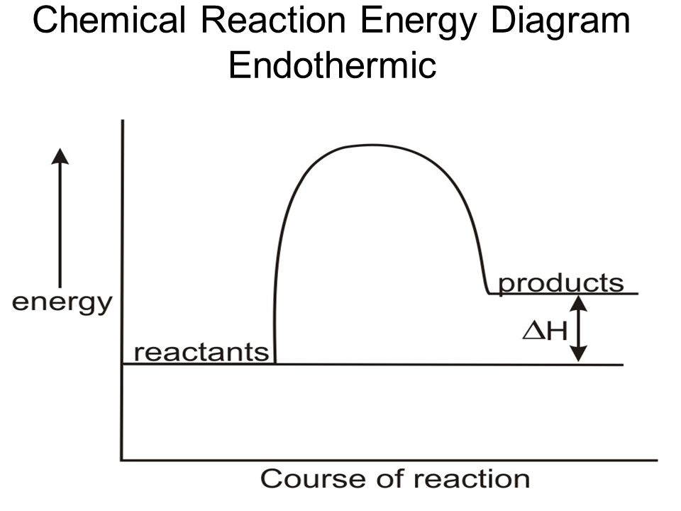 Chemical Reaction Energy Diagram Endothermic
