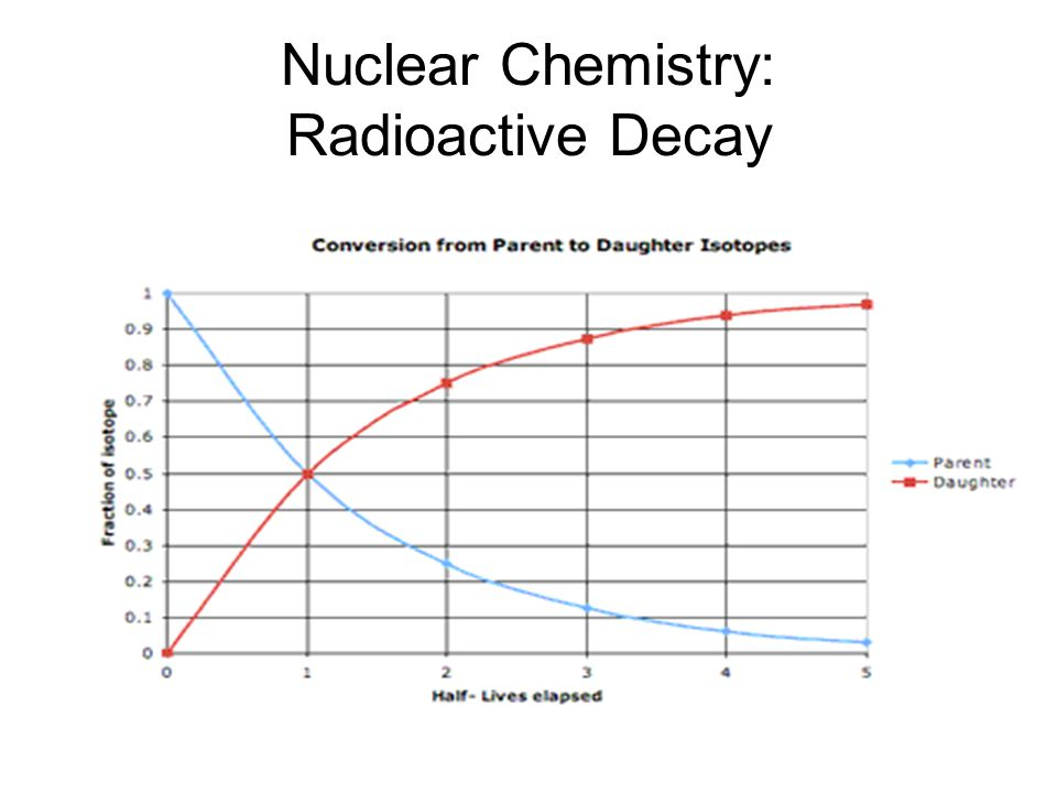 Nuclear Chemistry: Radioactive Decay