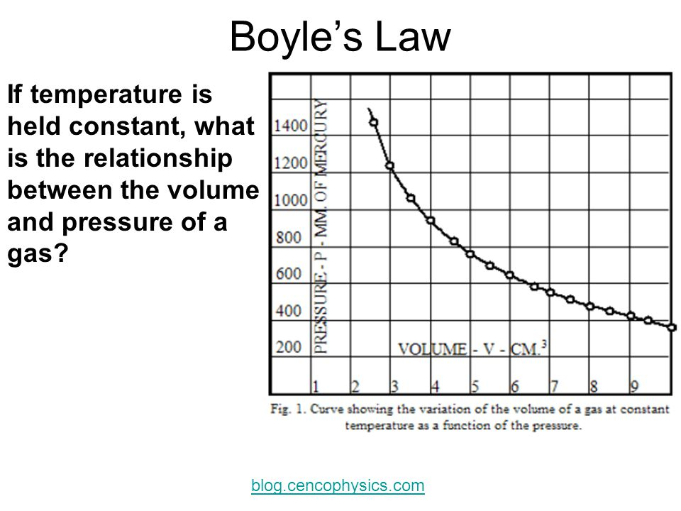 Boyle's Law If temperature is held constant, what is the relationship between the volume. and pressure of a gas
