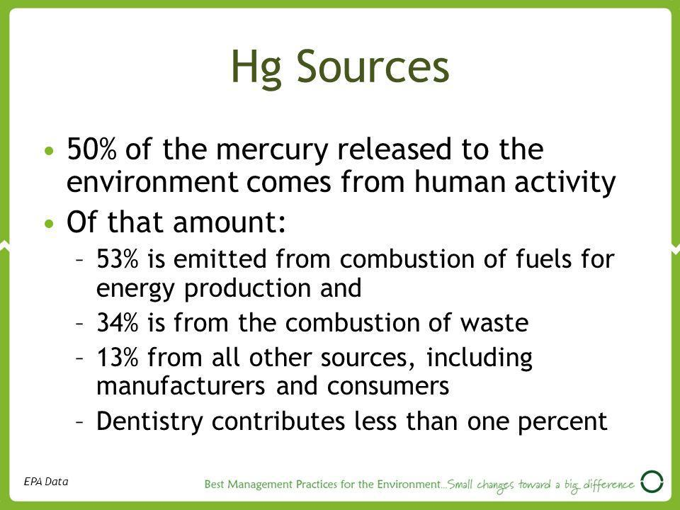 Hg Sources 50% of the mercury released to the environment comes from human activity. Of that amount:
