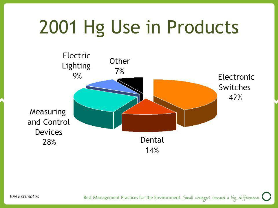 2001 Hg Use in Products Electric Other Lighting 7% 9% Electronic