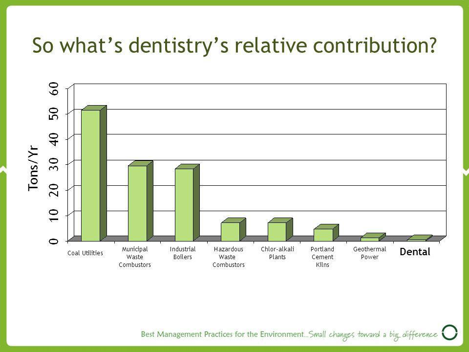 So what's dentistry's relative contribution