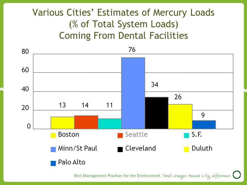Various Cities' Estimates of Mercury Loads (% of Total System Loads) Coming From Dental Facilities