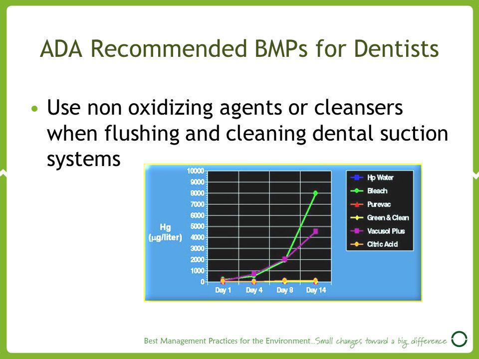 ADA Recommended BMPs for Dentists