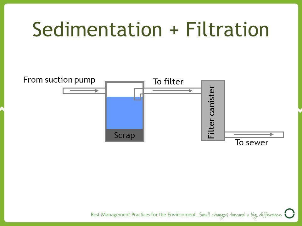 Sedimentation + Filtration