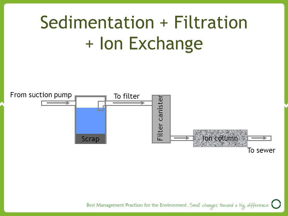 Sedimentation + Filtration + Ion Exchange