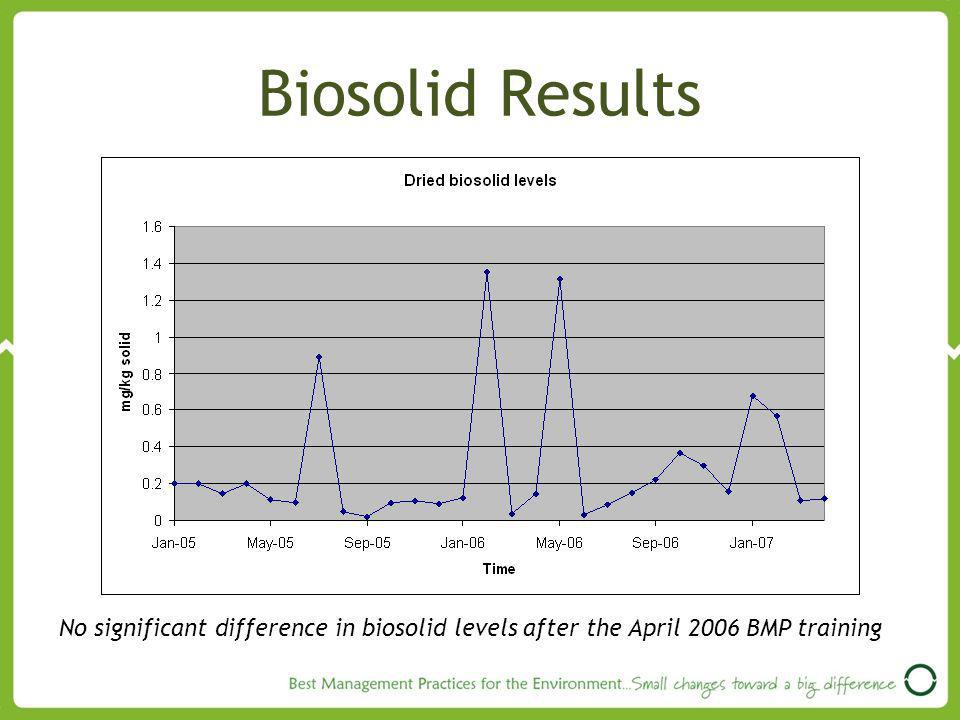Biosolid Results No significant difference in biosolid levels after the April 2006 BMP training