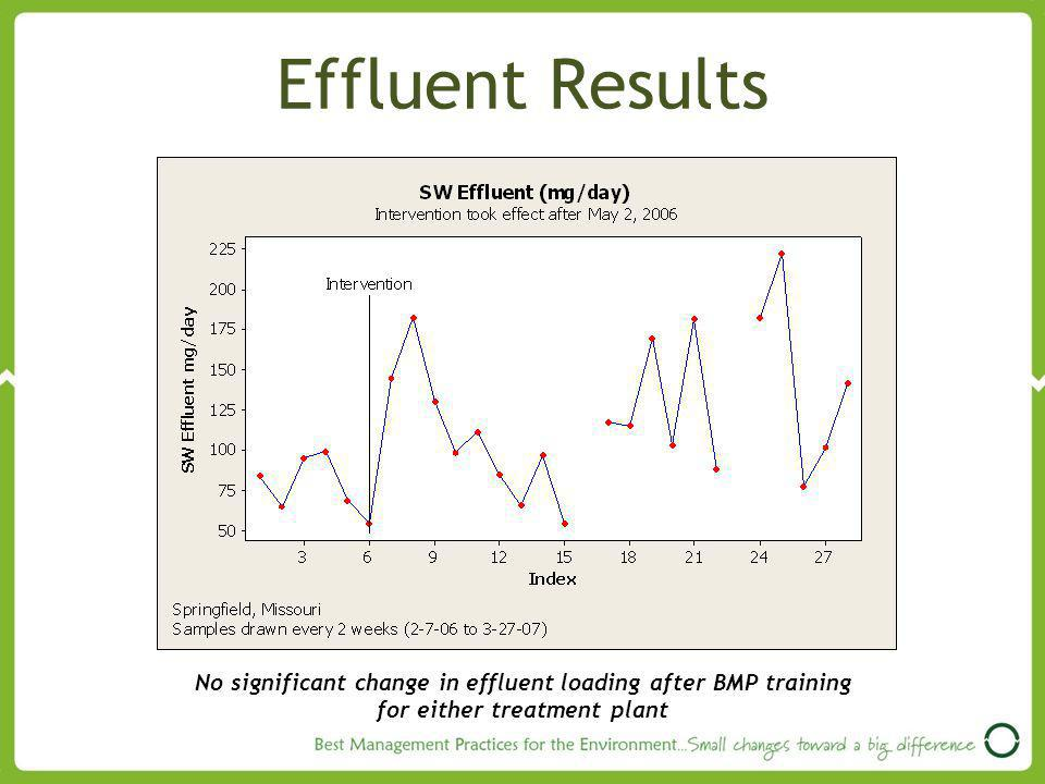 Effluent Results No significant change in effluent loading after BMP training.